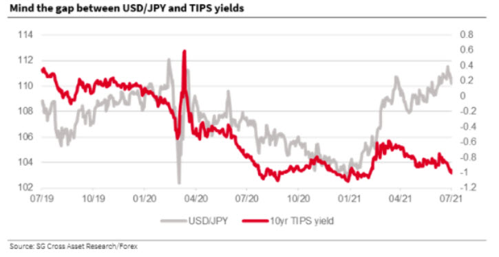 USD/JPY down 84 pips to 109.81 today