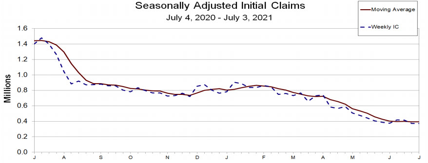 weekly initial jobless claims chart