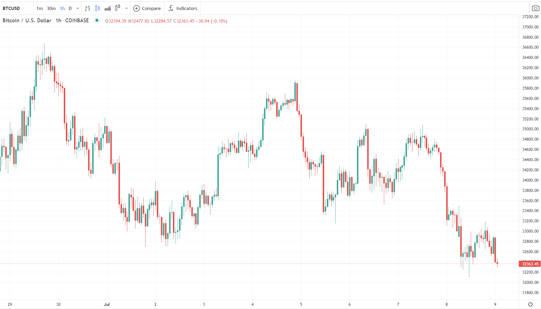 BTC/USD is looking on the heavy side.