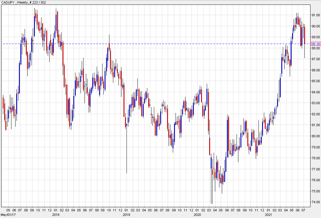 A look at the CAD/JPY weekly chart