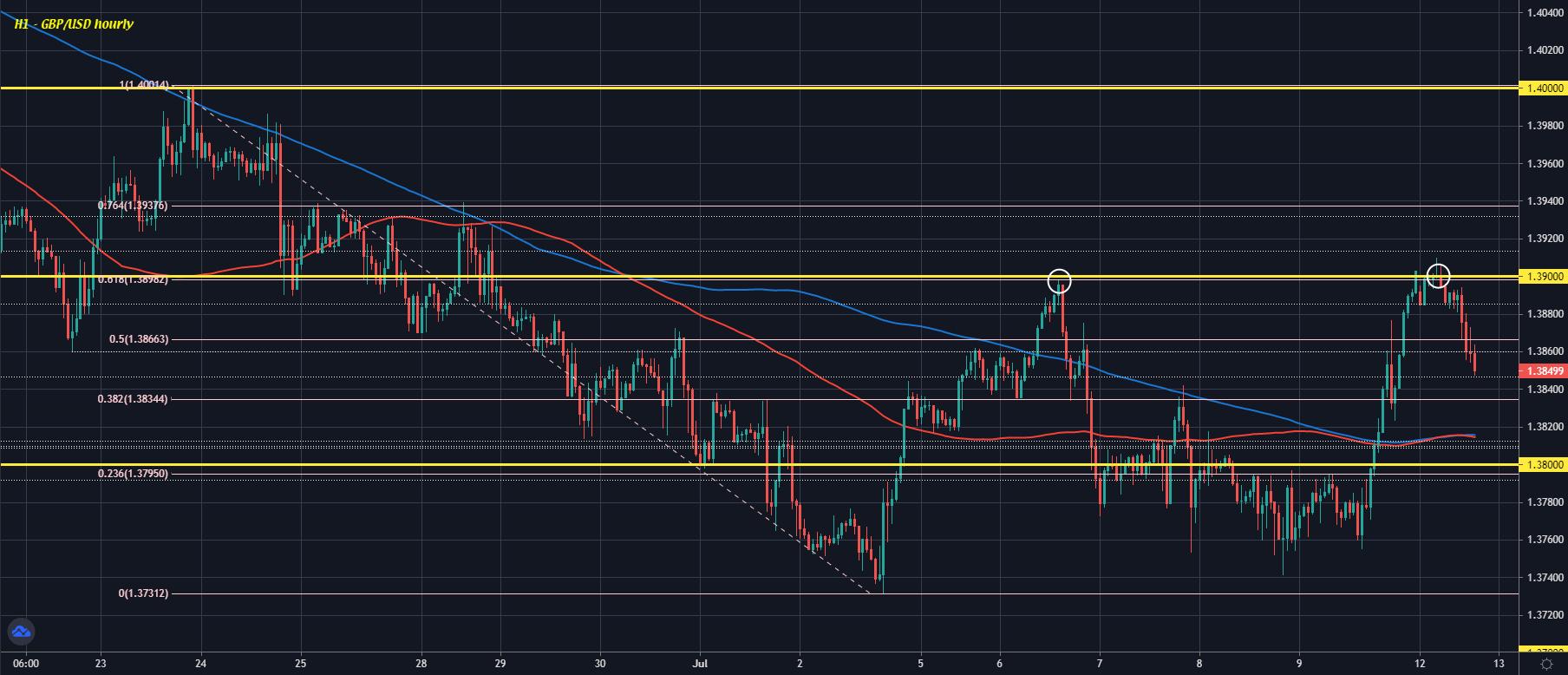 GBP/USD H1 12-07