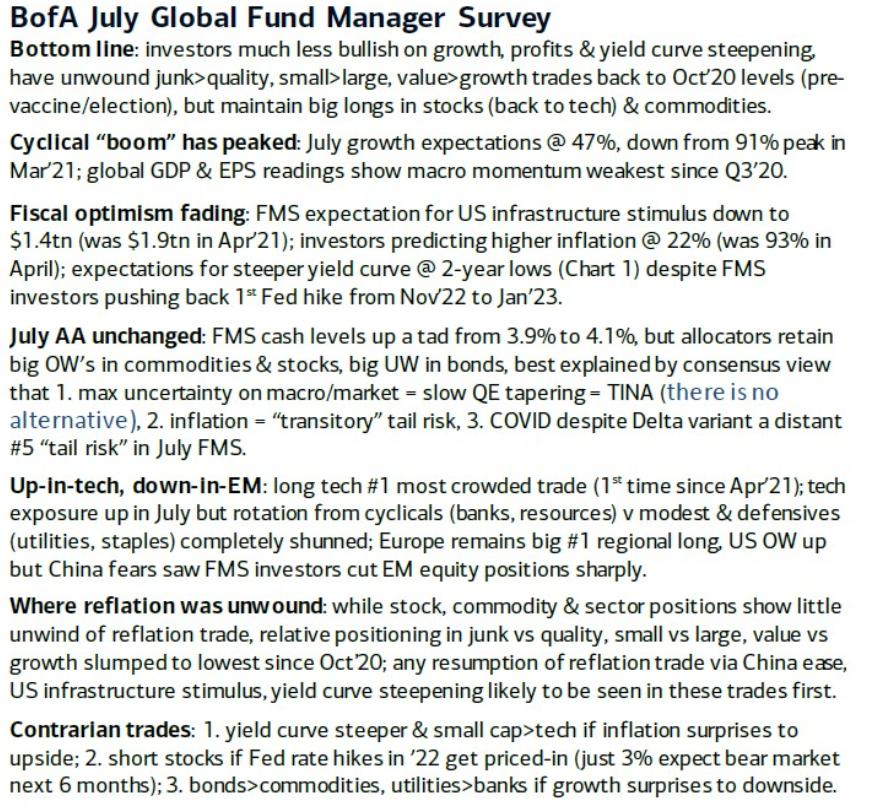 BofA fund manager survey highlights