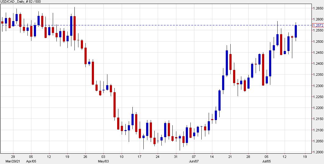 USD/CAD climbs further