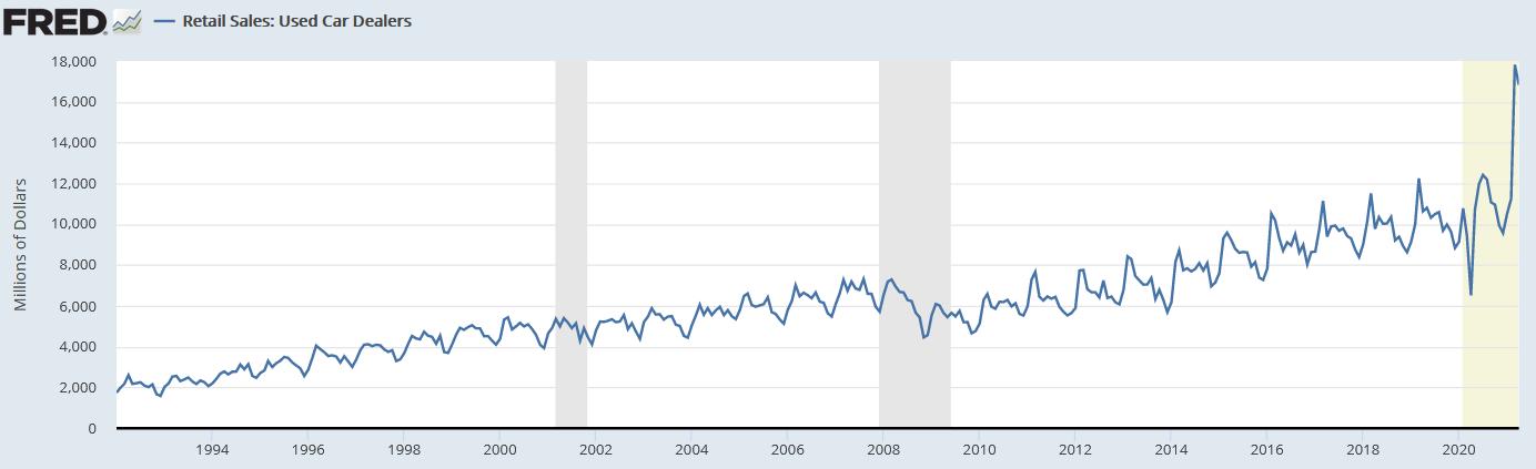 US used car sales