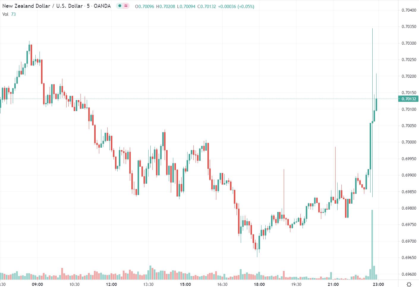 New Zealand chart nzd/usd cpi