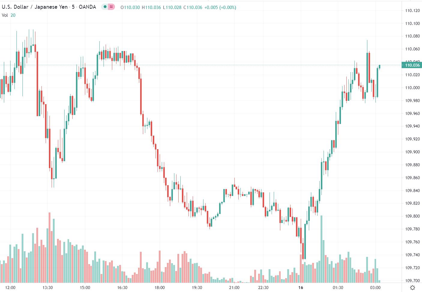 USD/JPY chart boj july 16 2021