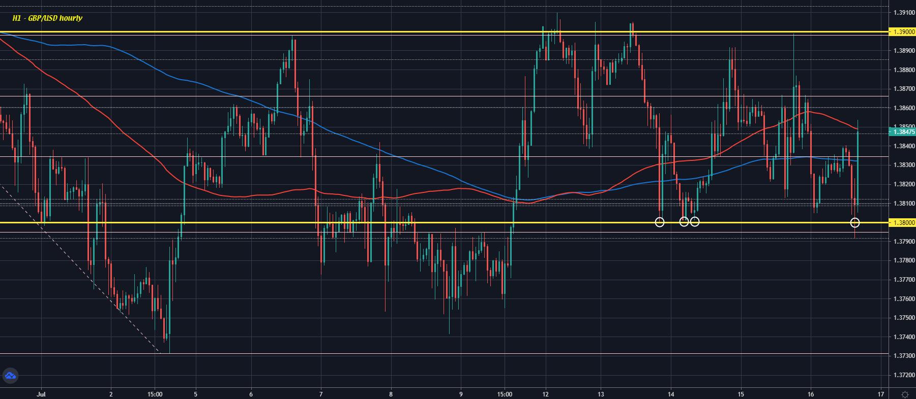 GBP/USD H1 16-07