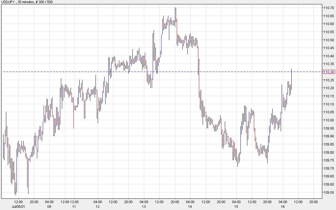 USD/JPY chews into the drop