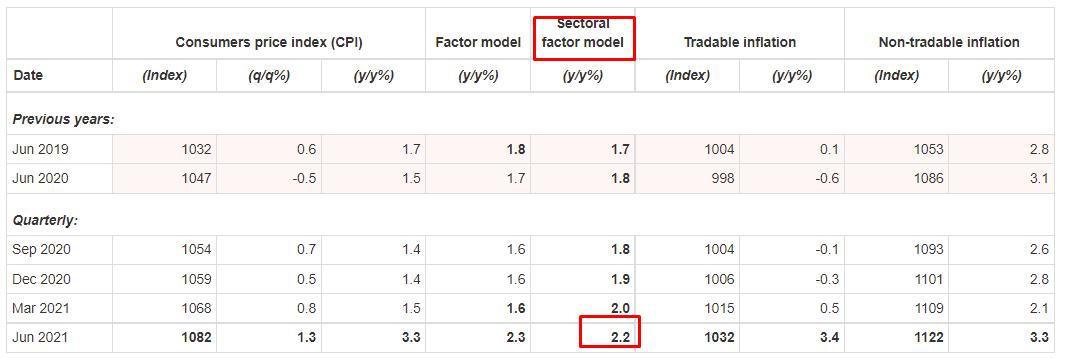 rbnz inflación sectorial