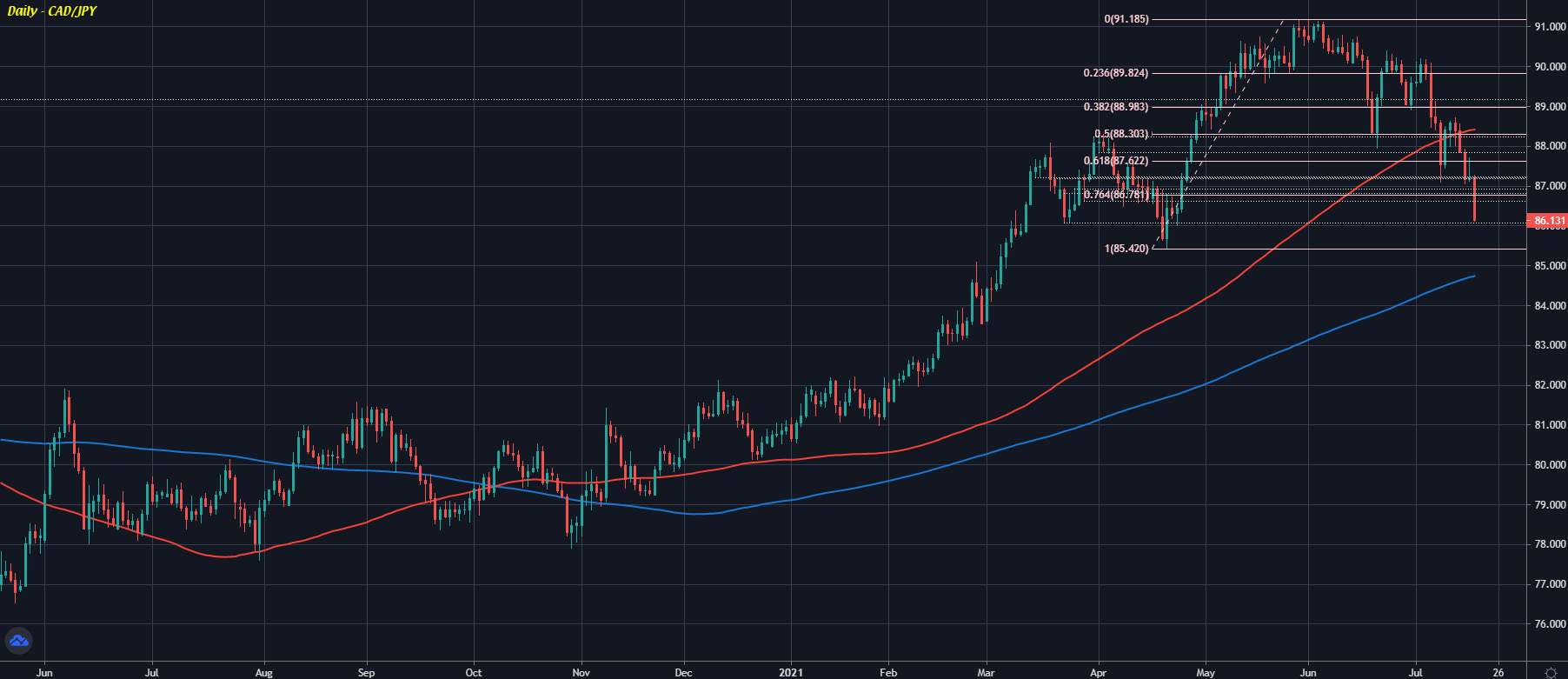 CAD/JPY D1 19-07