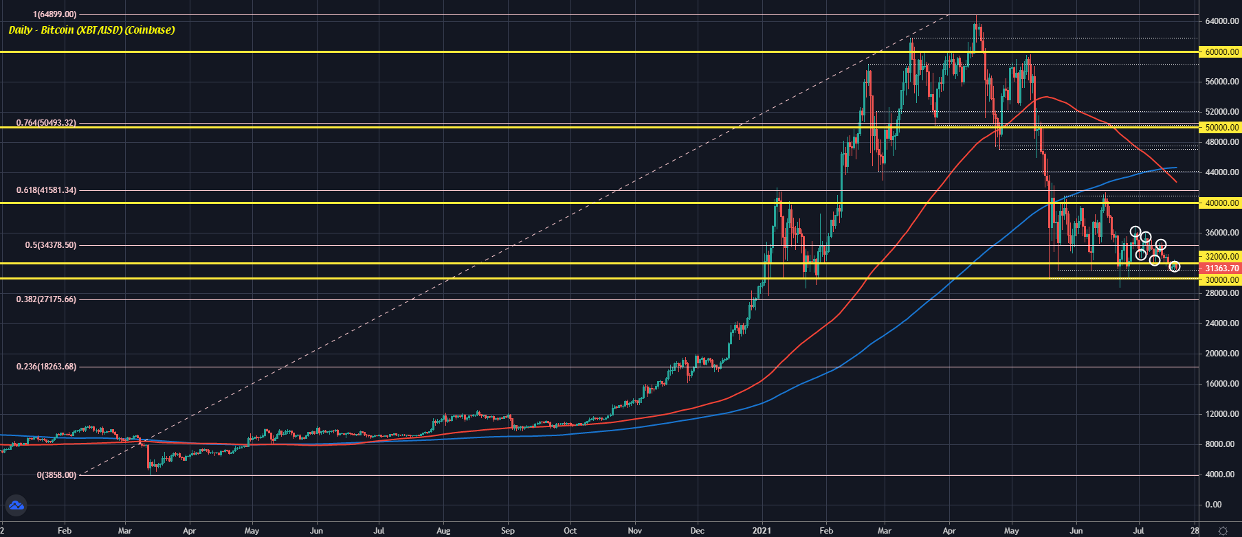 Bitcoin survives the weekend but the pressure is still on