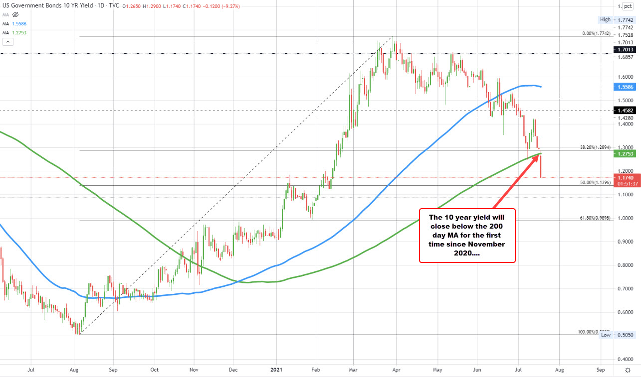 US 10 year yield is below the 200 day moving average