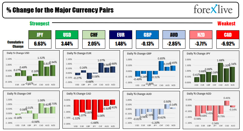 The USD is stronger as flight to safety flows dominate