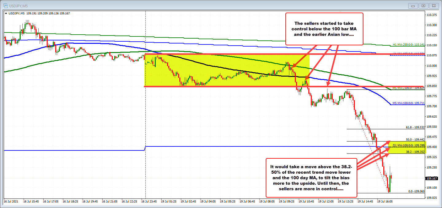The USDJPY on the five minute chart as trended lower