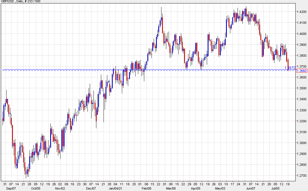 Cable falls through the March/April double bottom as the slide continues