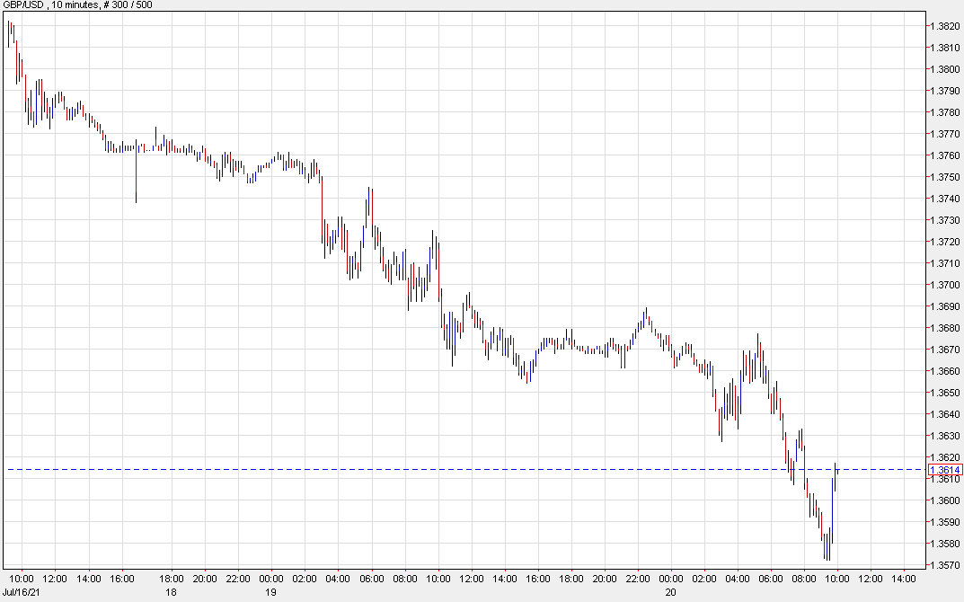 GBP/USD 40 pips from the lows