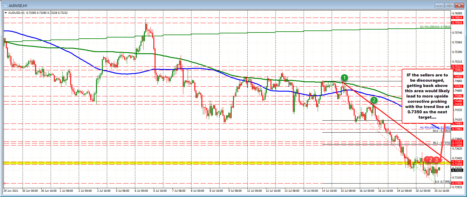 AUDUSD on the hourly chart remains below the 0.7338 level