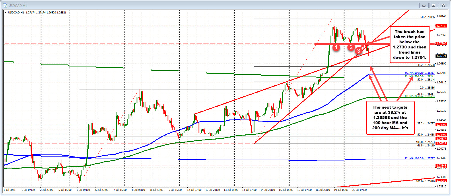 The USDCAD ismoving away from the floor near1.2730.