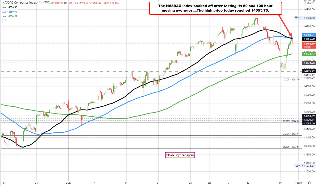 NASDAQ index tested its 50 and 100 hour moving averages