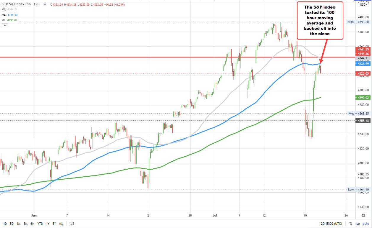 S&P index tested its 100 hour moving average