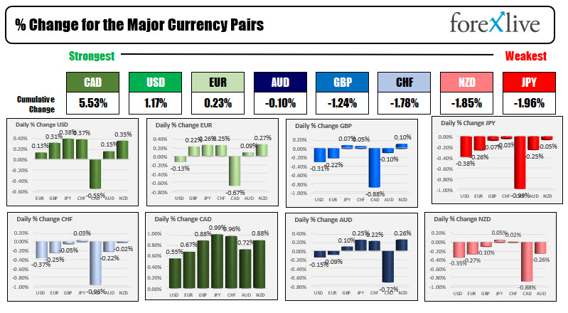 The CAD and USD were the strongest while the JPY, NZD and CHF were the weakest