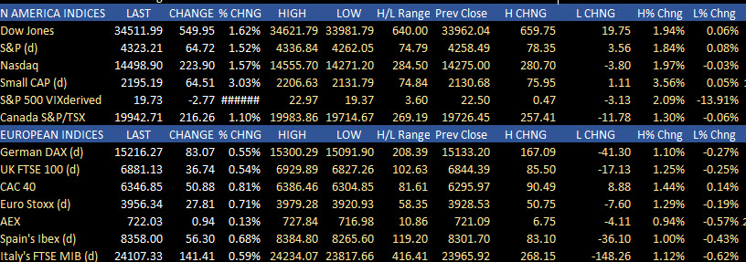 The North American and European summary of stock market changes for the day