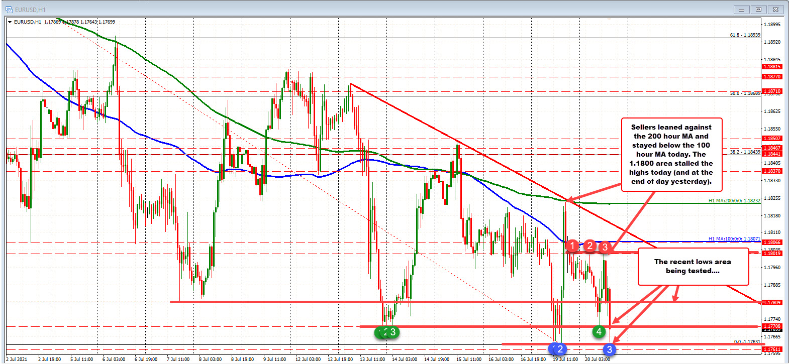 High for the day stalls near 1.1800 level (and below the 100 hour MA).