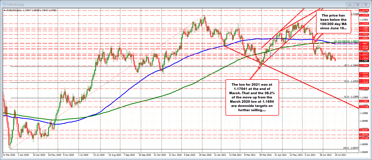 The EURUSD on the daily chart.