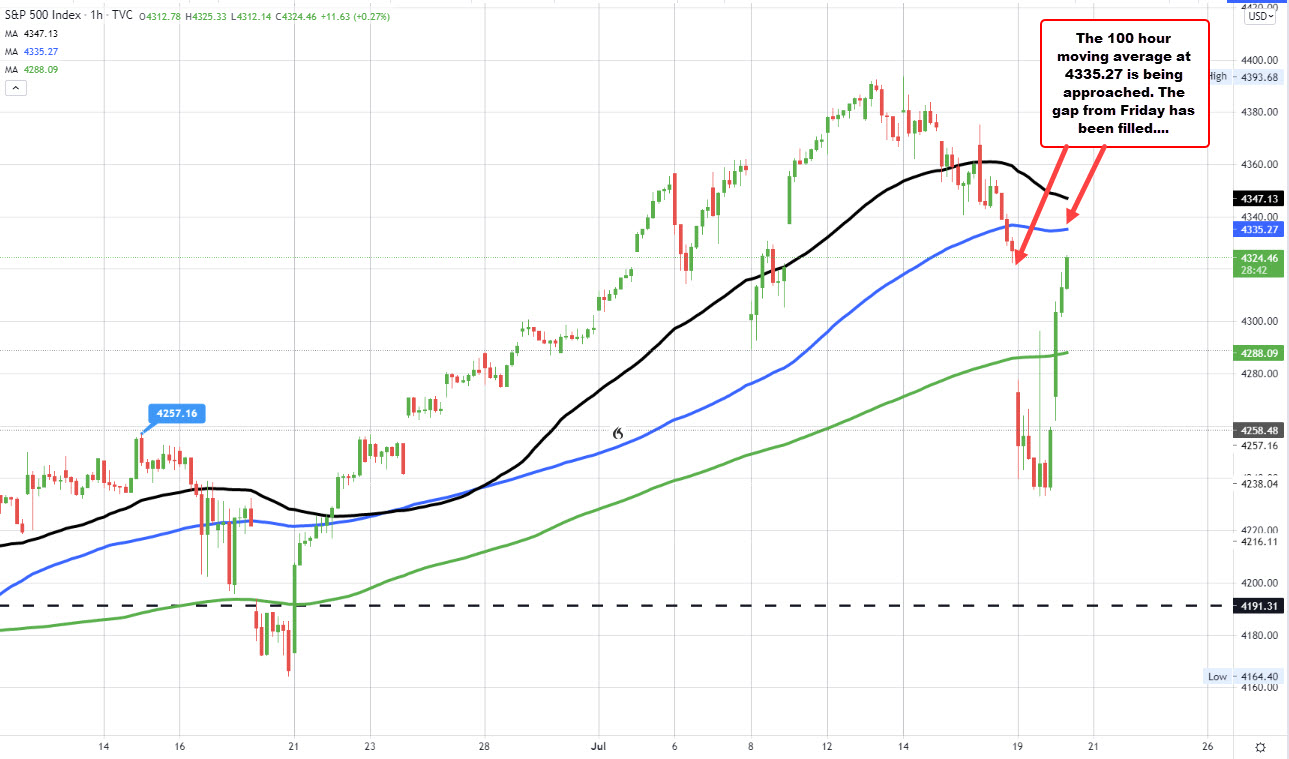 S&P on the hourly chart