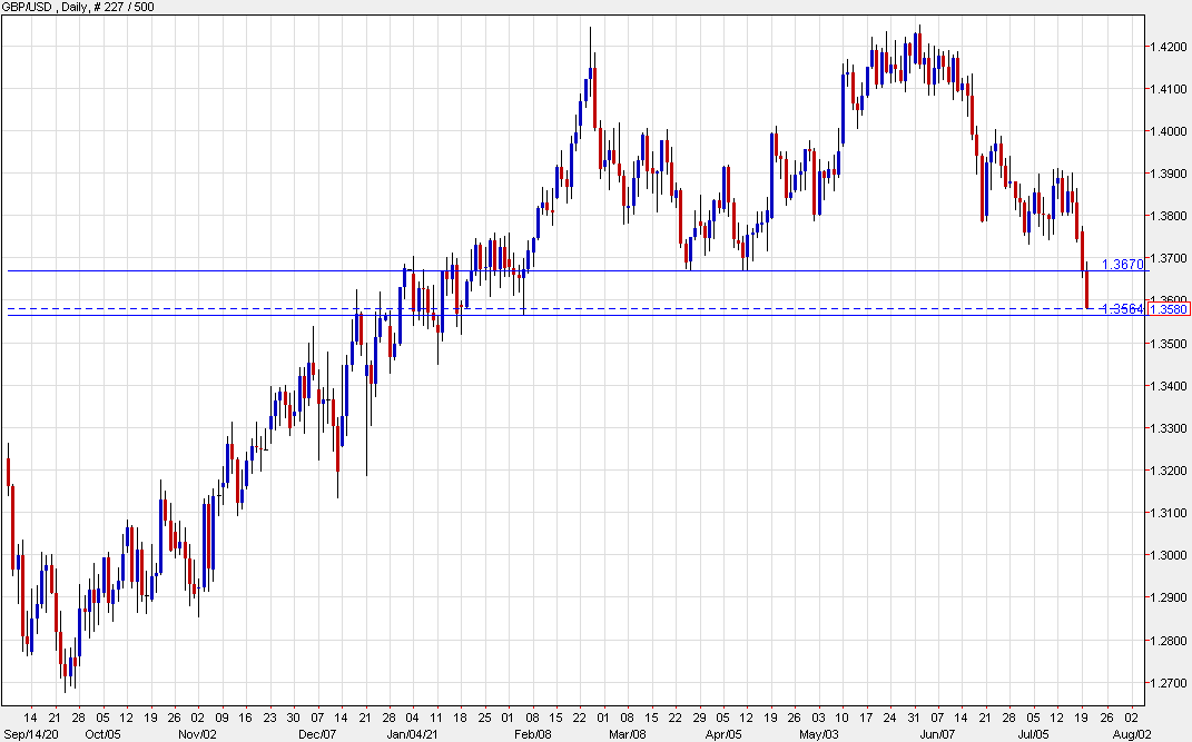 Cable down 100 pips on the day