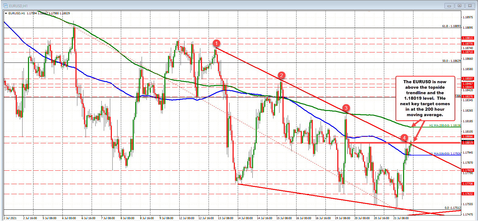 Dollar moving lower._