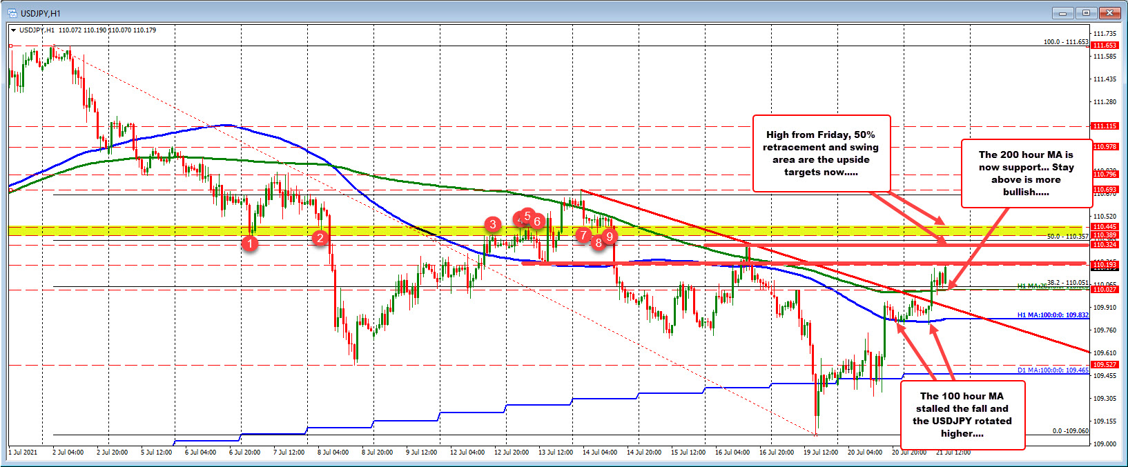 Price extends above 200 hour MA today. Stay above is more bullish