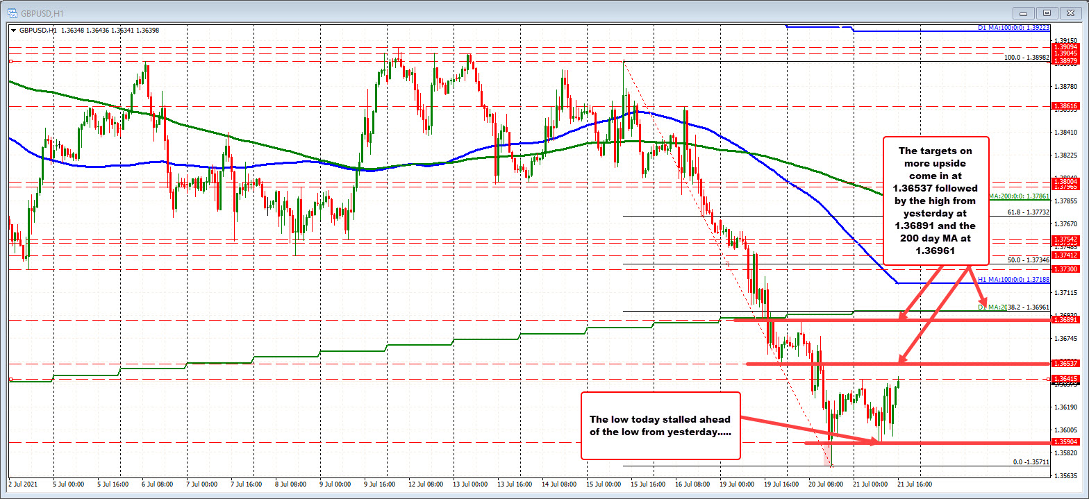 The pair is trading in a 53 pip trading range today (22 day average is 90 pips).