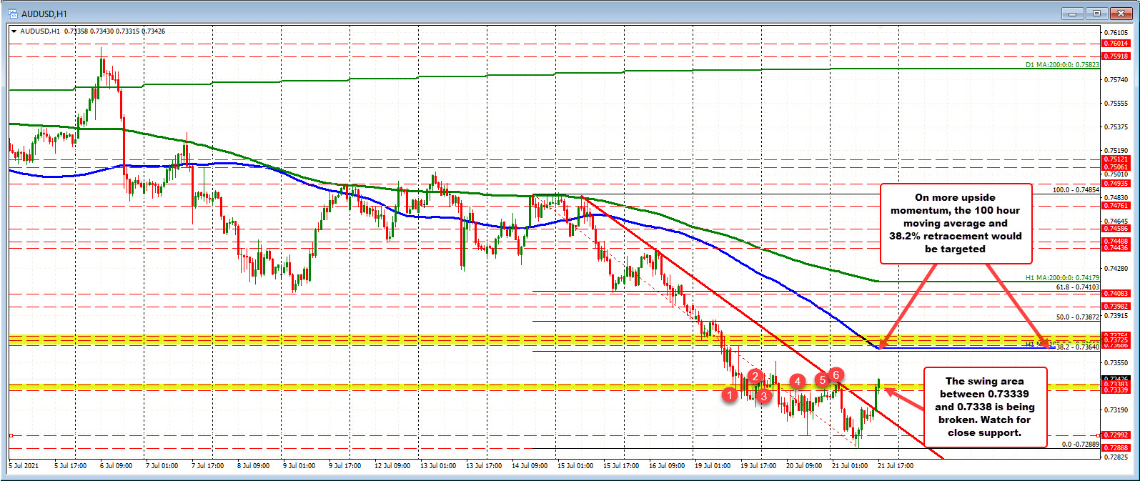 Price of AUDUSD moved aboveswing area between 0.7333 and 0.73383_