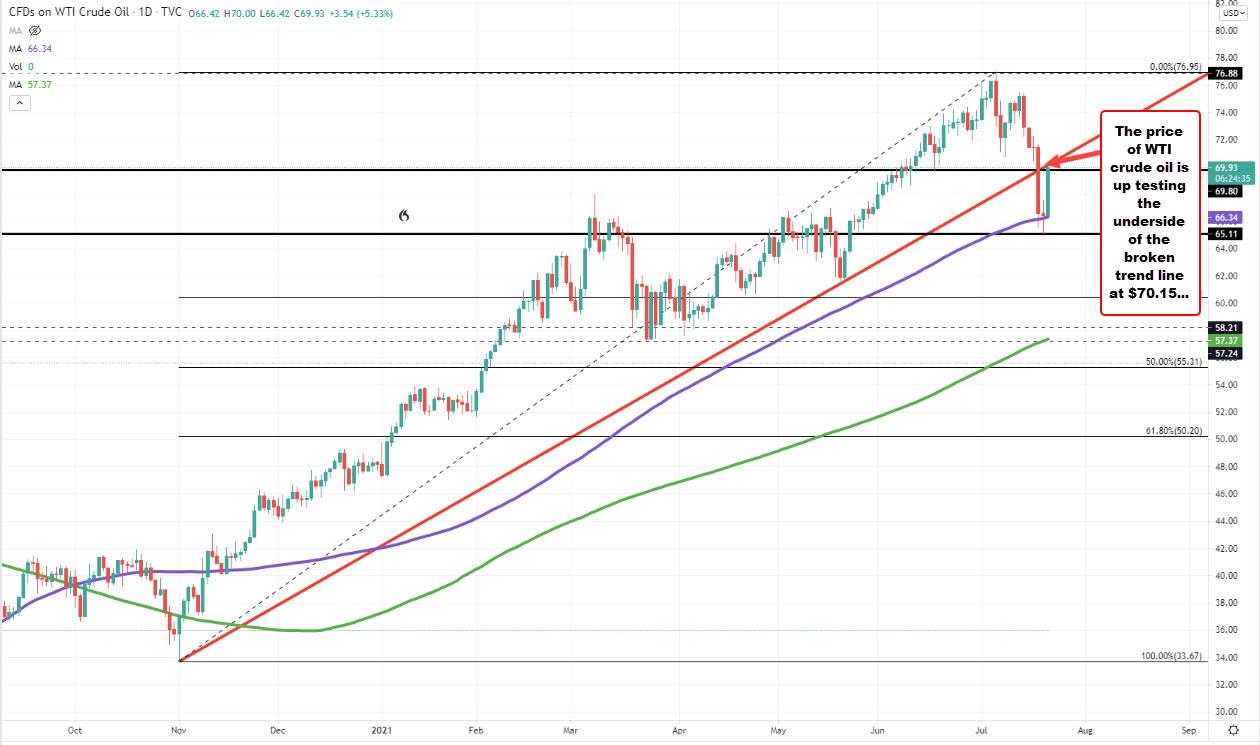 Test the underside of a broken trendline_
