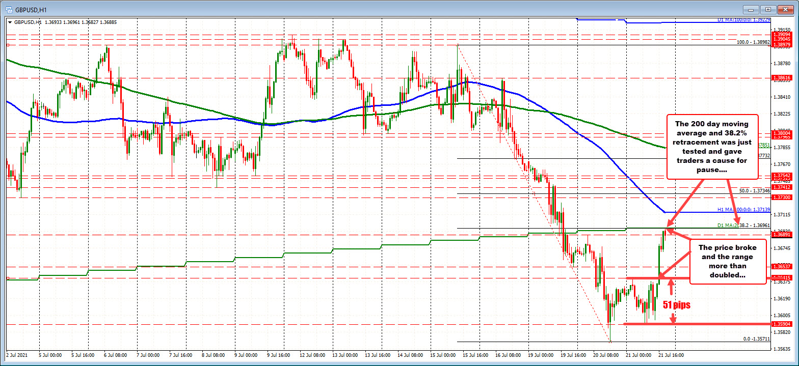 GBPUSD sellers leaned against the 200 day moving average on the first test