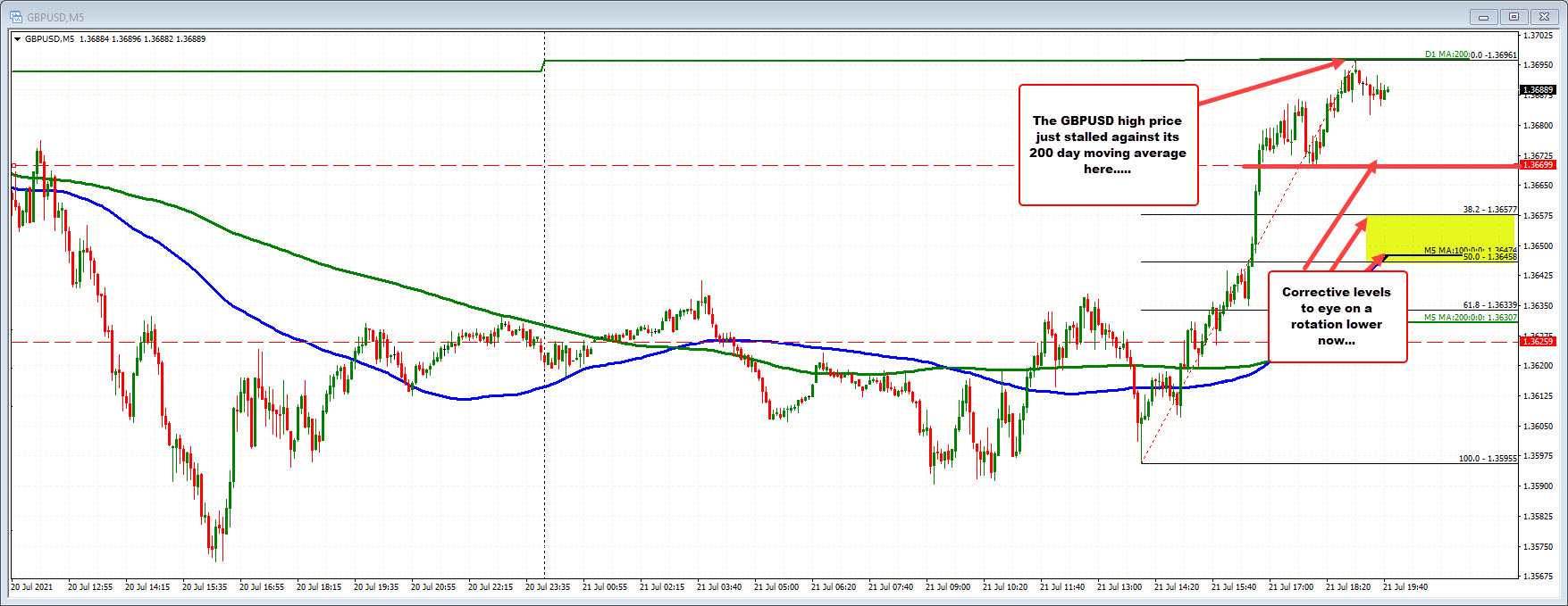 GBPUSD on the five minute chart