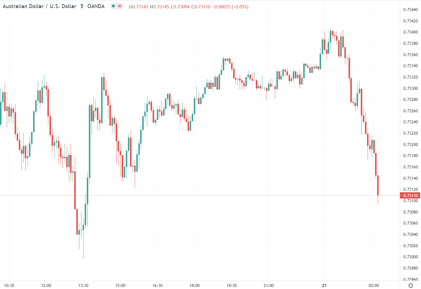 The steady trickle of bad news for Australia is taking a bit of a toll on AUD/USD during Asia trade here on Wednesday.