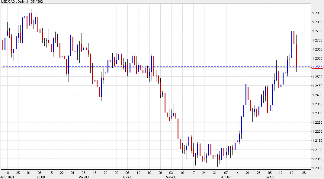 USD/CAD sellers pounce after squeeze higher