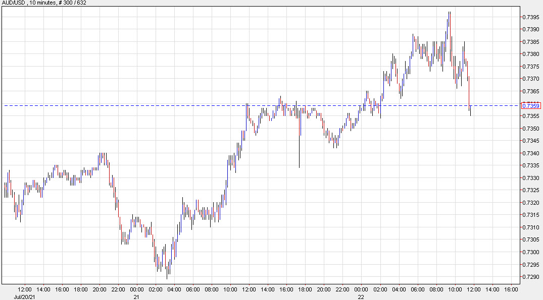 AUD/USD now lower on the day