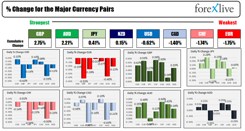 Forex news for North American trading on July 22, 2021_