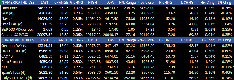 US stocks in European stocks mostly are higher