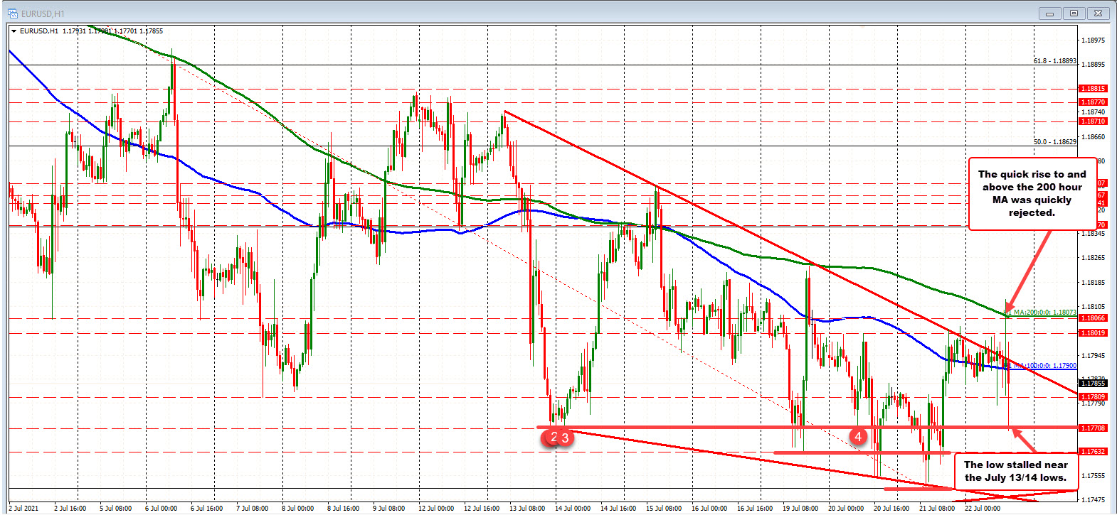 EURUSDtrades above and below its 100 hour moving average
