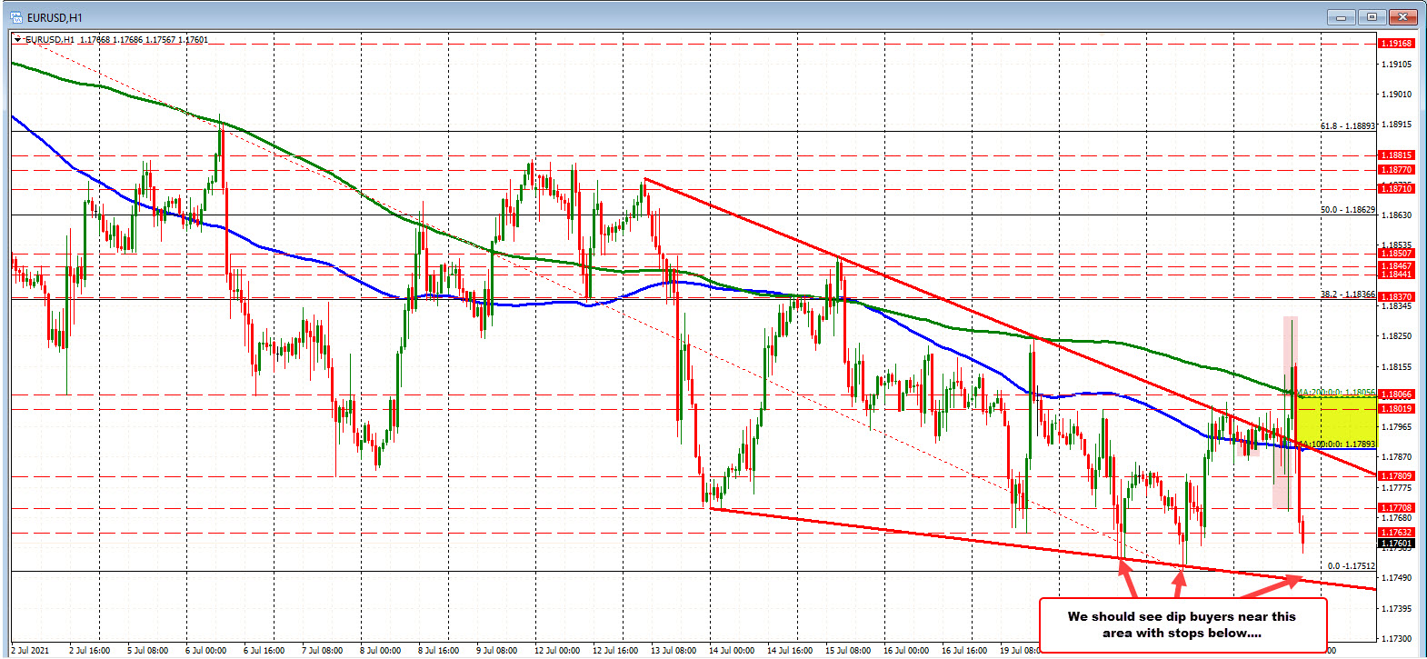 Sellers pushing the EURUSD lower now.