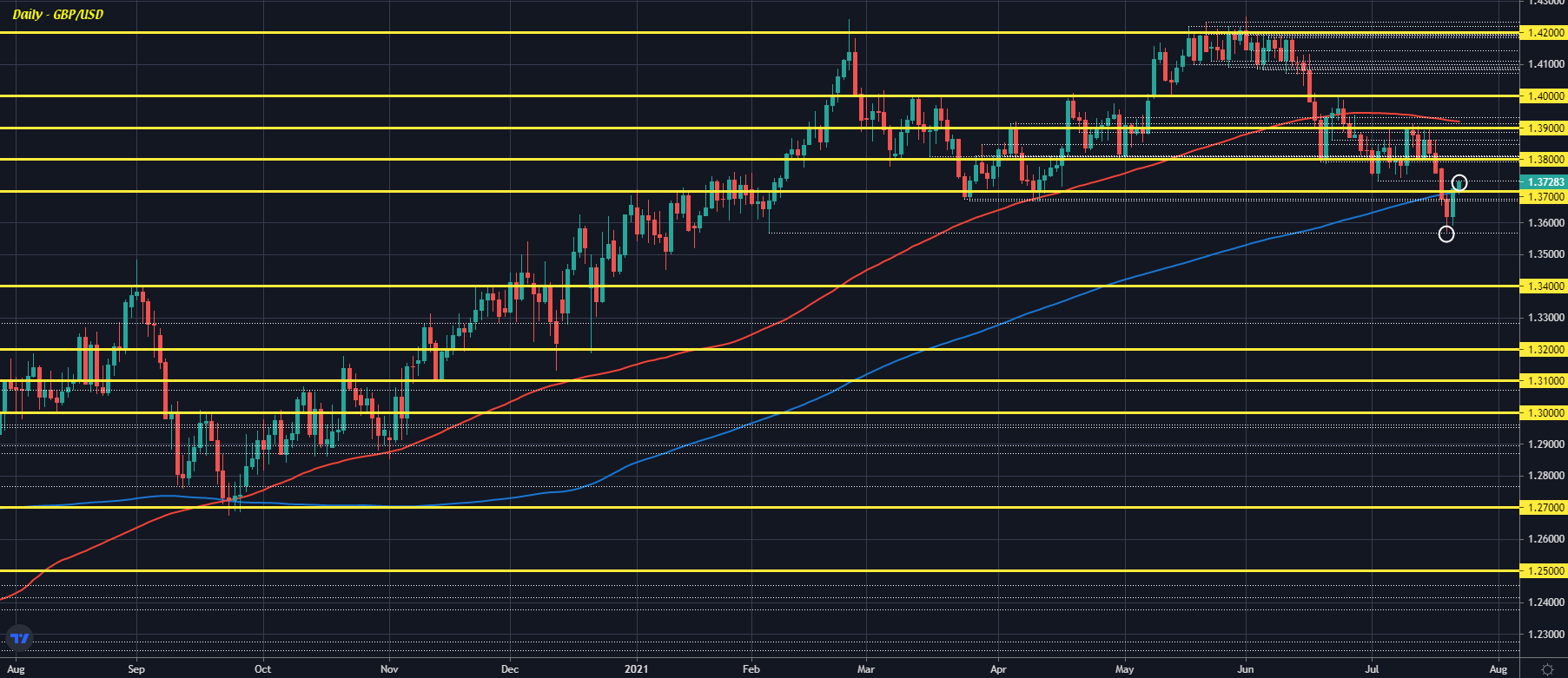 Cable a little higher to start the day, sticks with the bounce from yesterday