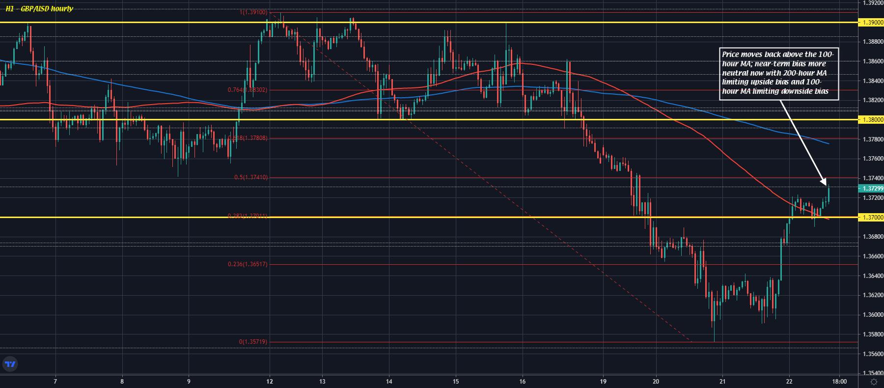 GBP/USD H1 22-07