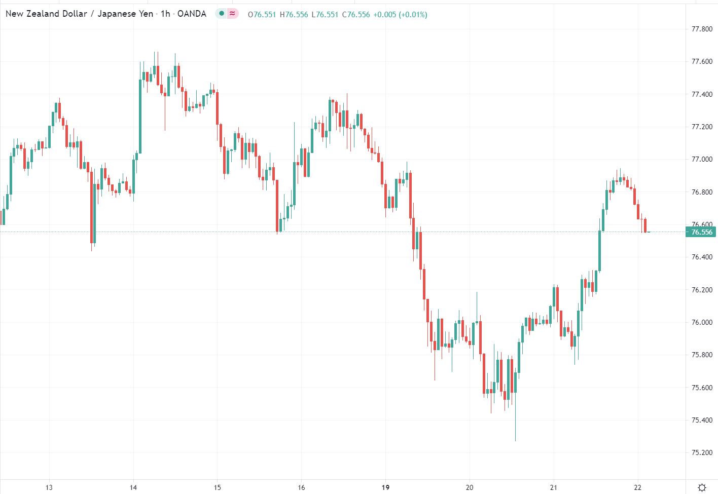 Forex news for Asia trading onThursday22July 2021