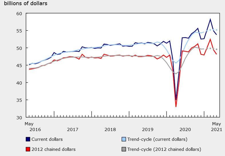 Caanda retail sales chart