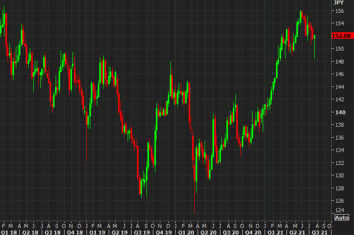 GBPJPY weekly chart