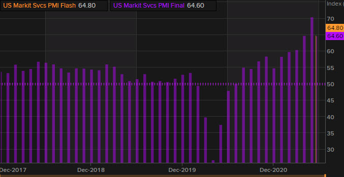 US PMIs will be due out at 9:45 am ET